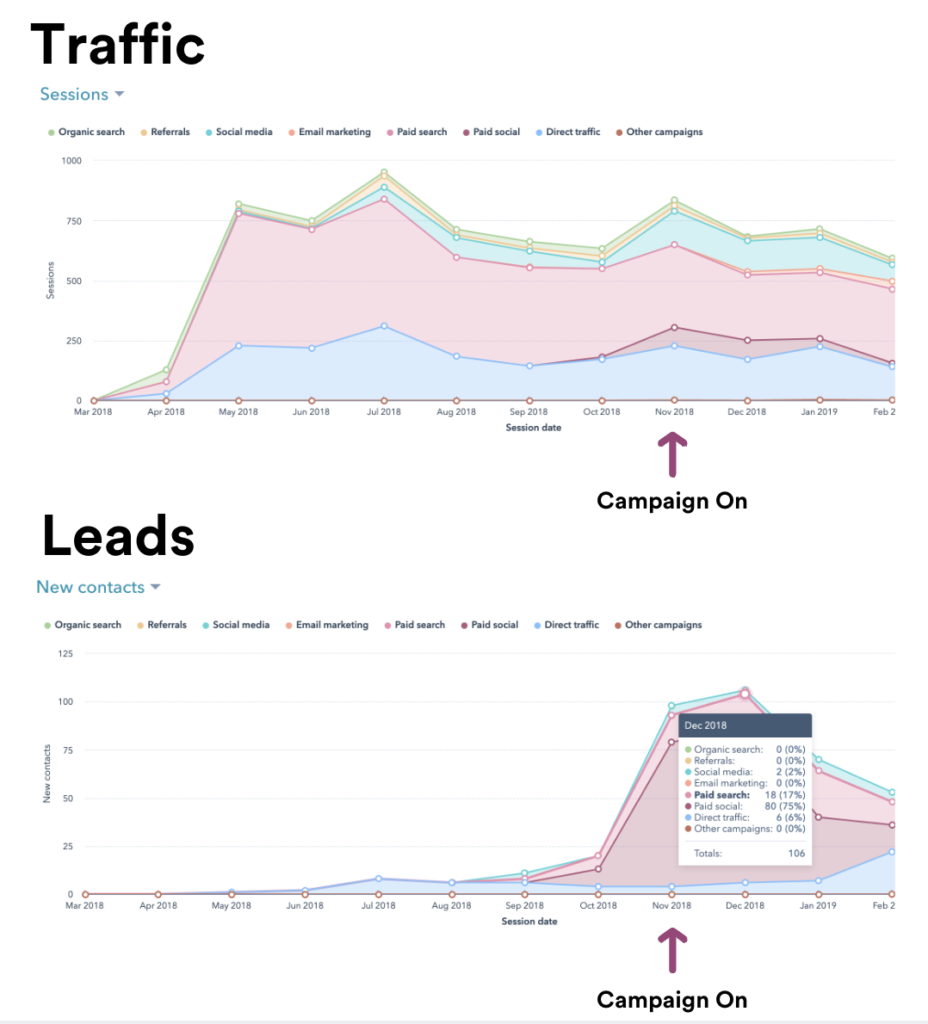 Traffic-to-leads-1