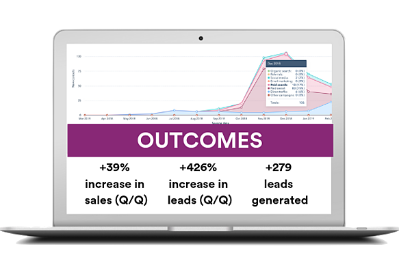 Coaching a business to +39% increase in sales (with only 3k ad spend)